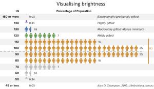 Chart: Visualising brightness