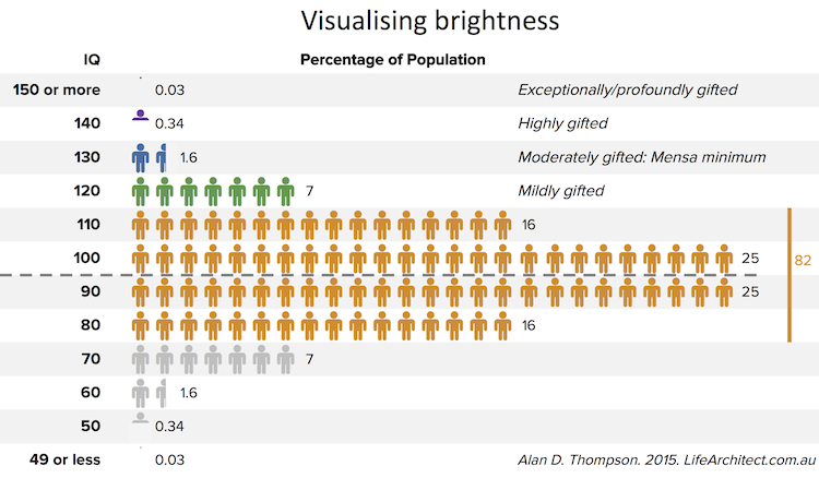 Chart: Visualising brightness – Life Architect – Award-winning